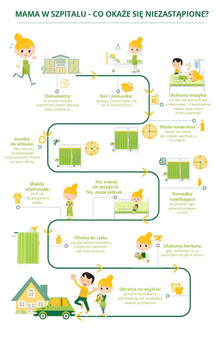 vivus-pobyt-mamy-w-szpitalu-infografika