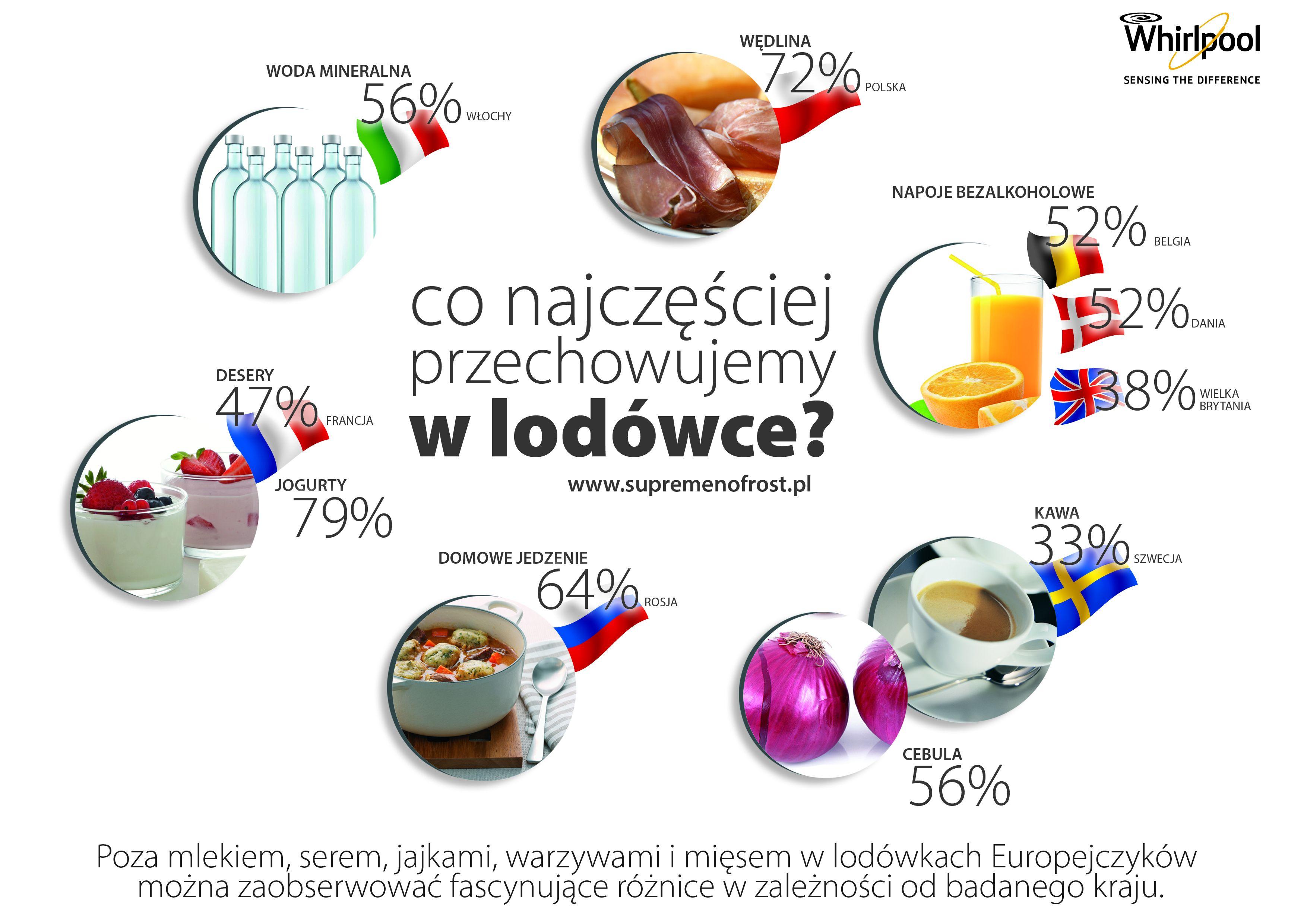 Whirlpool infografika (2)