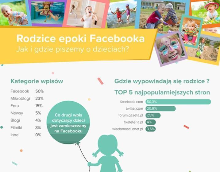 O dzieciach na portalach społecznościowych