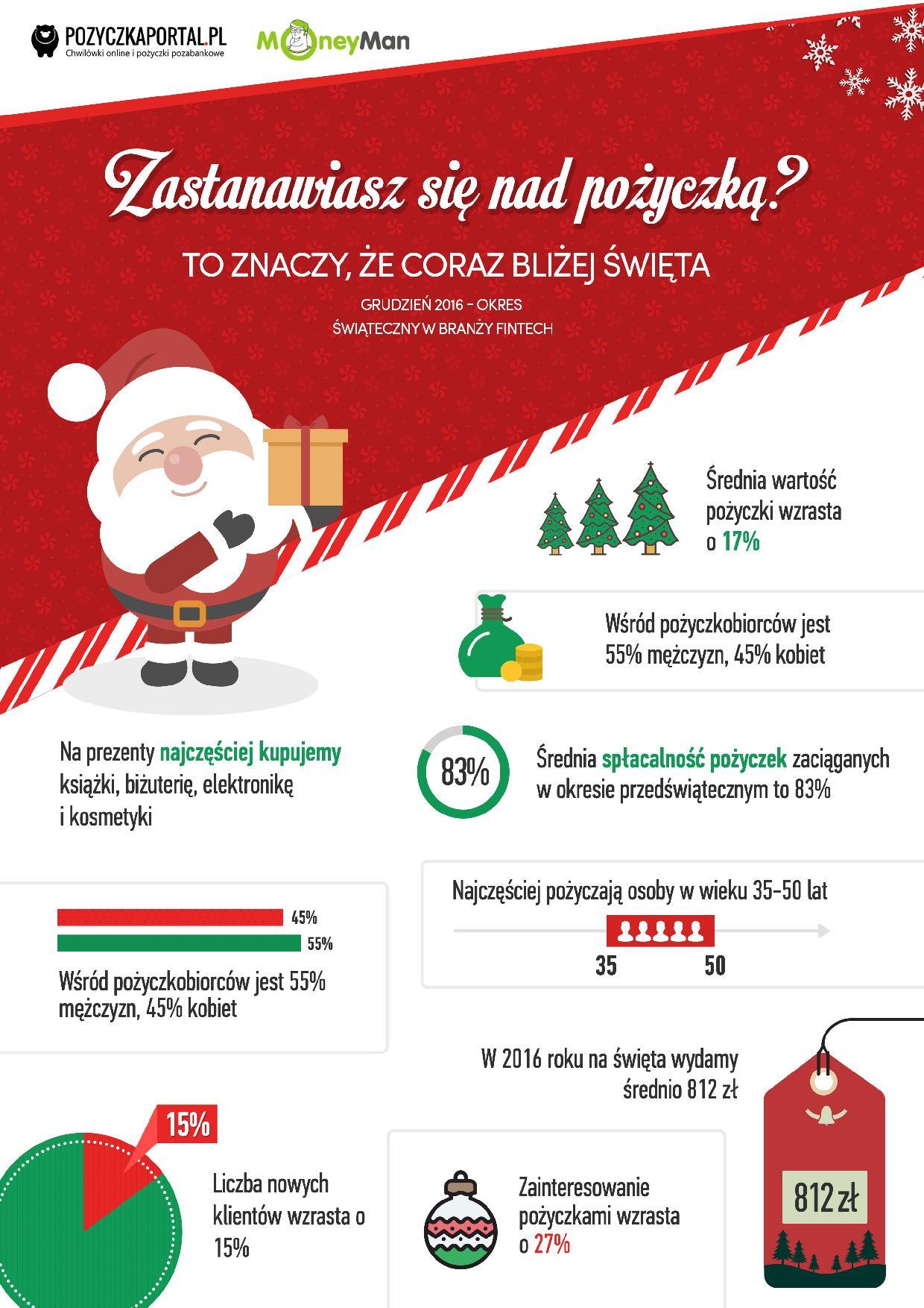 infografika-gotowy-na-swieta