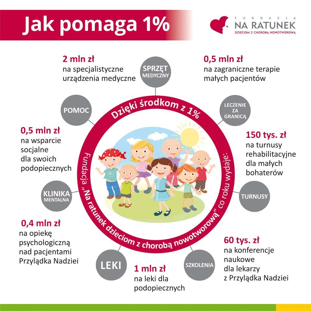 Jak Fundacja Na ratunek dzieciom z chorobą nowotworową wydaje 1 proc.