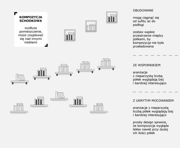 aranżacja półek ściennych na książki – kompozycja schodkowa