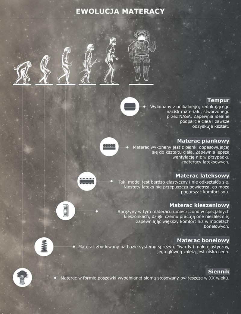 rodzaje-materacy-ewolucja-tempur